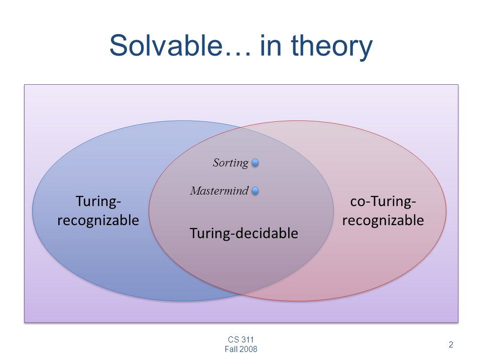 Solvable… in theory Turing- recognizable co-Turing- recognizable