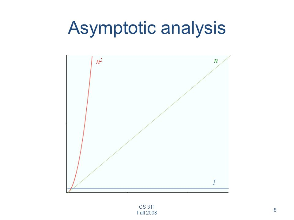 Asymptotic analysis n2 n 1