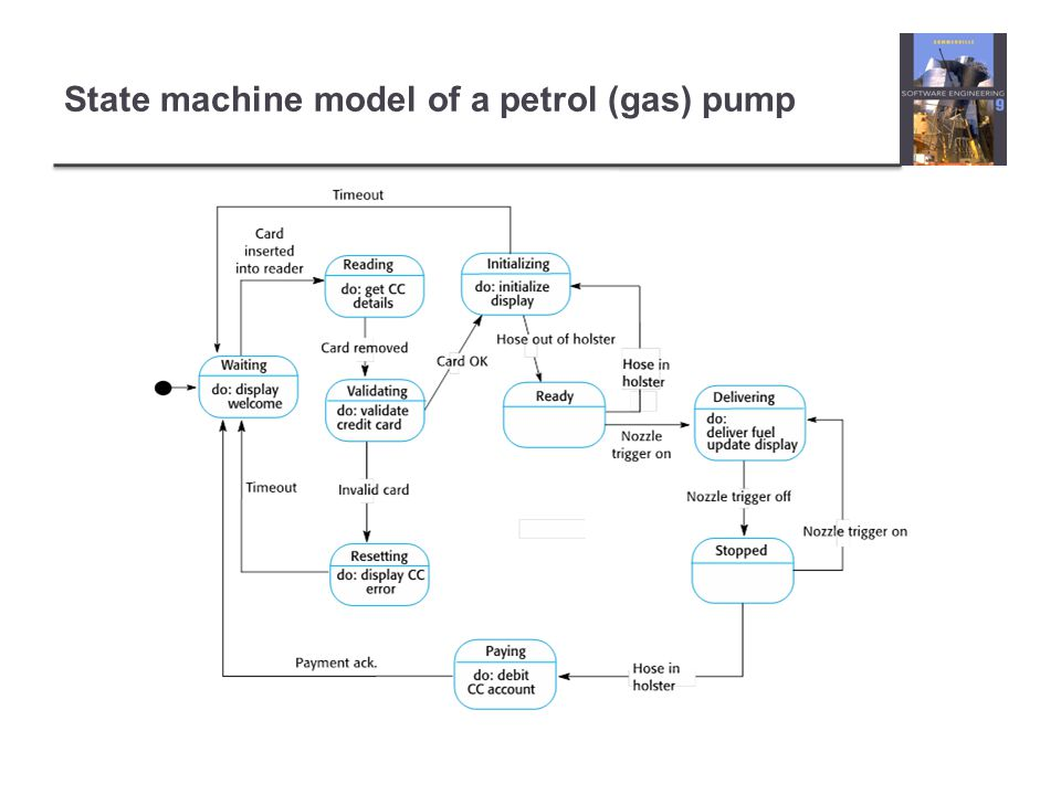 State machine model of a petrol (gas) pump