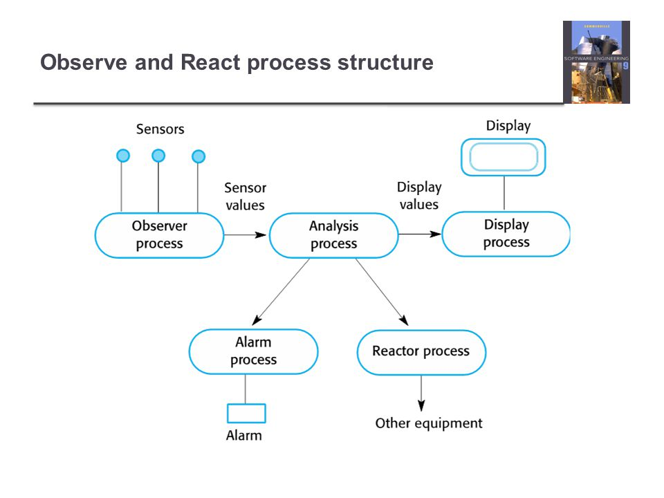 Observe and React process structure
