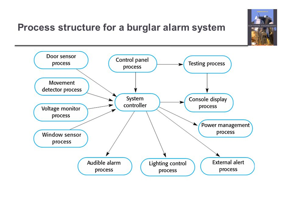 Process structure for a burglar alarm system