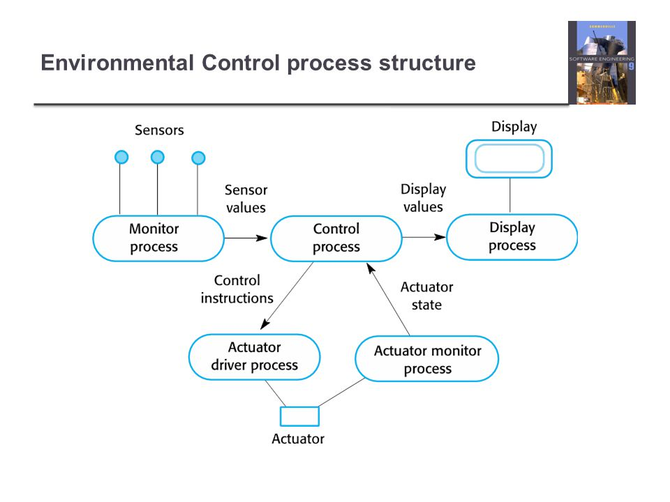 Environmental Control process structure