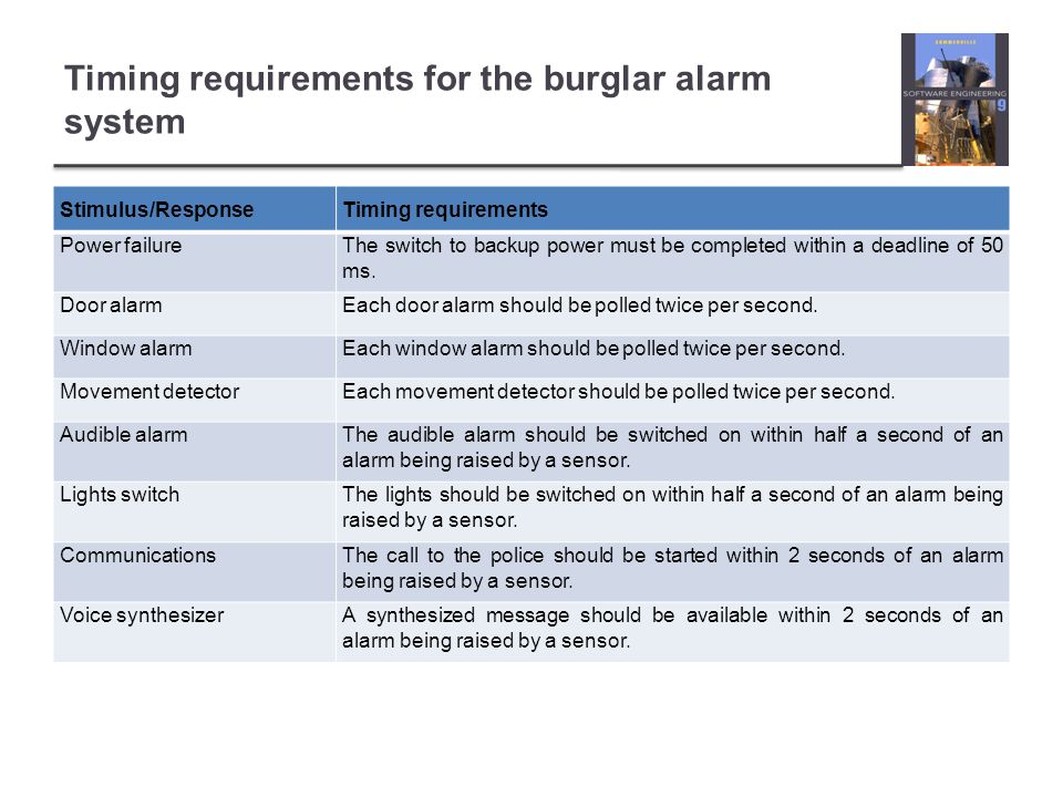 Timing requirements for the burglar alarm system