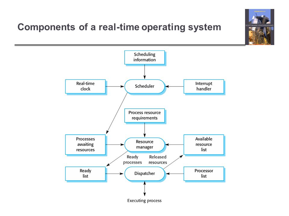 Components of a real-time operating system