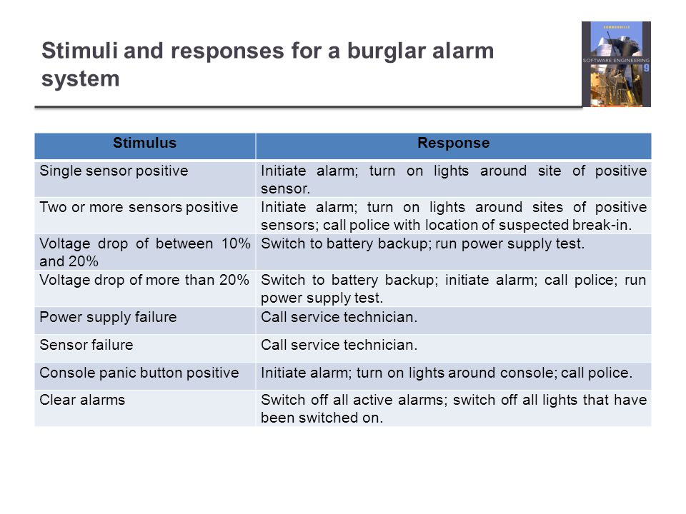 Stimuli and responses for a burglar alarm system