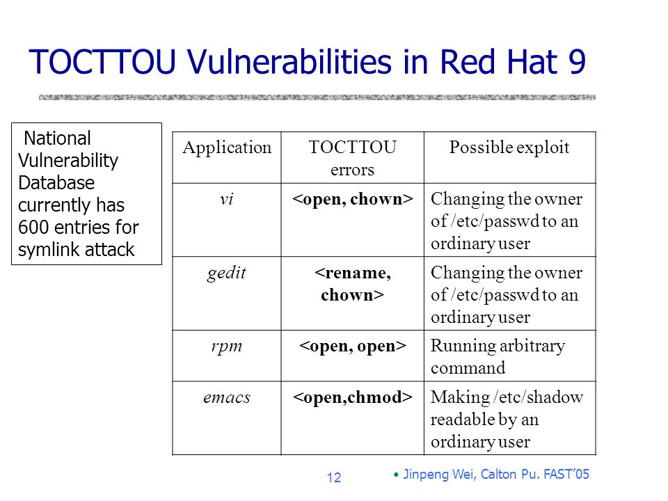 TOCTTOU Vulnerabilities in Red Hat 9