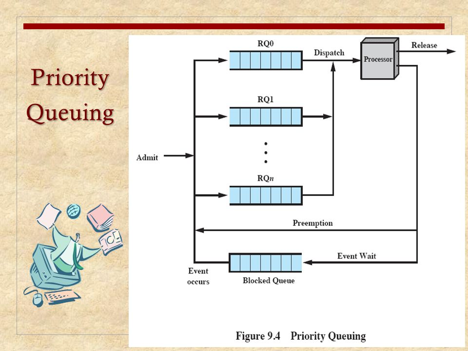 Priority Queuing In many systems, each process is assigned a priority and the scheduler will always.