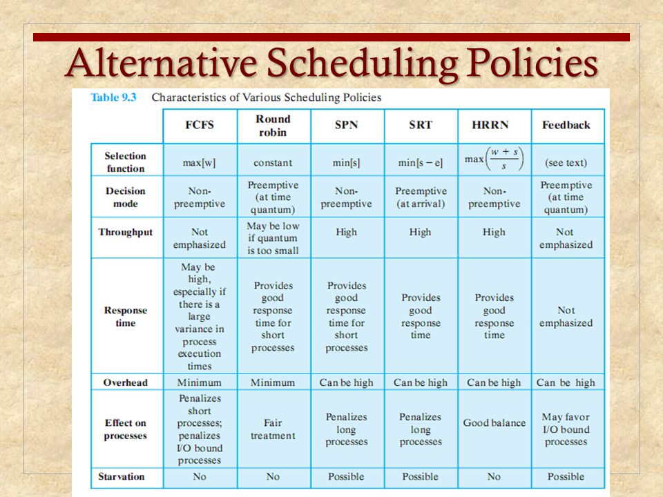 Alternative Scheduling Policies