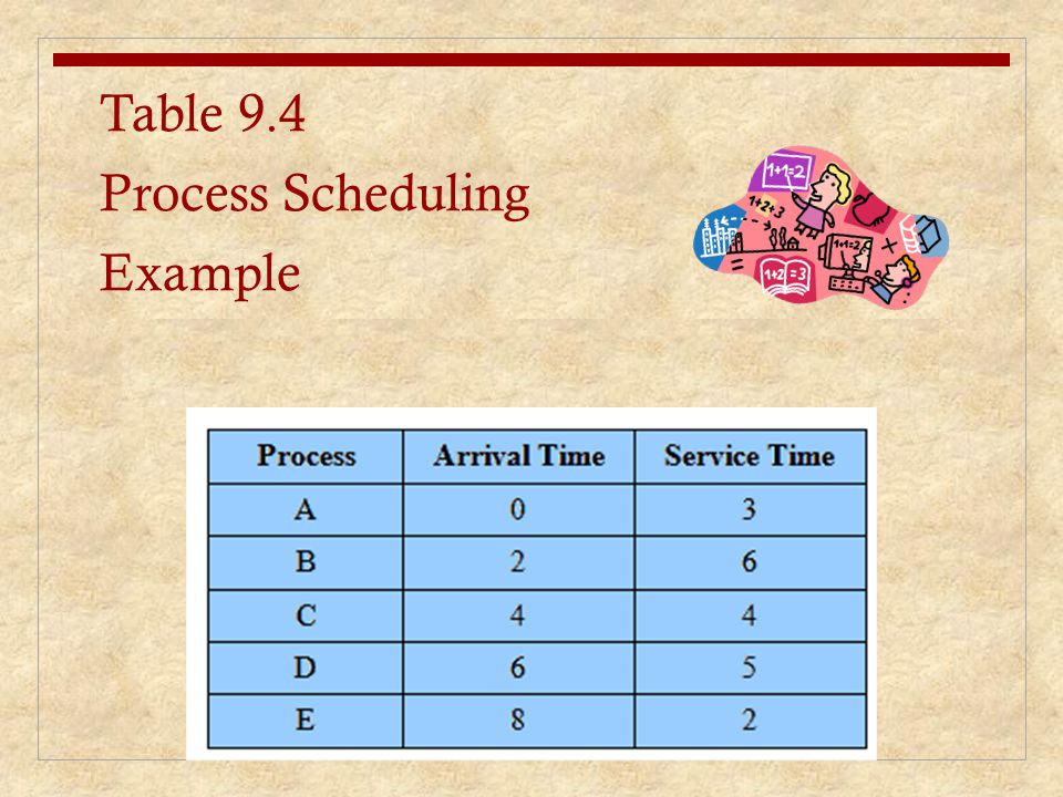 Table 9.4 Process Scheduling Example