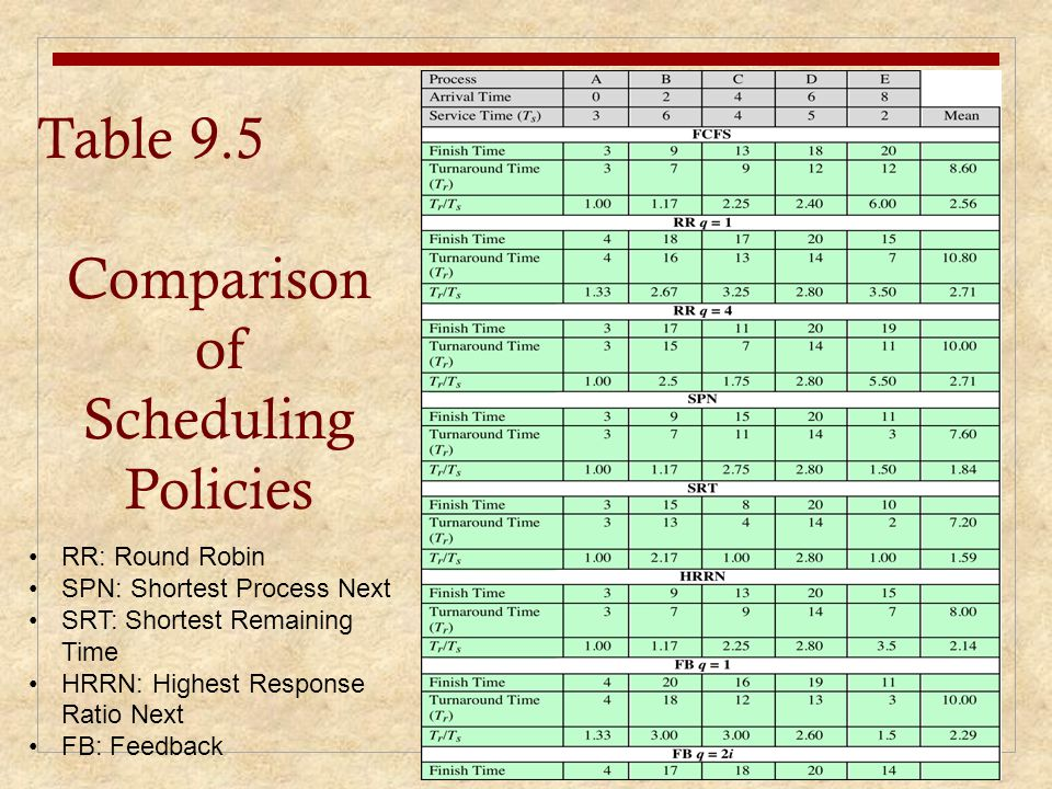 Table 9.5 Comparison of Scheduling Policies RR: Round Robin