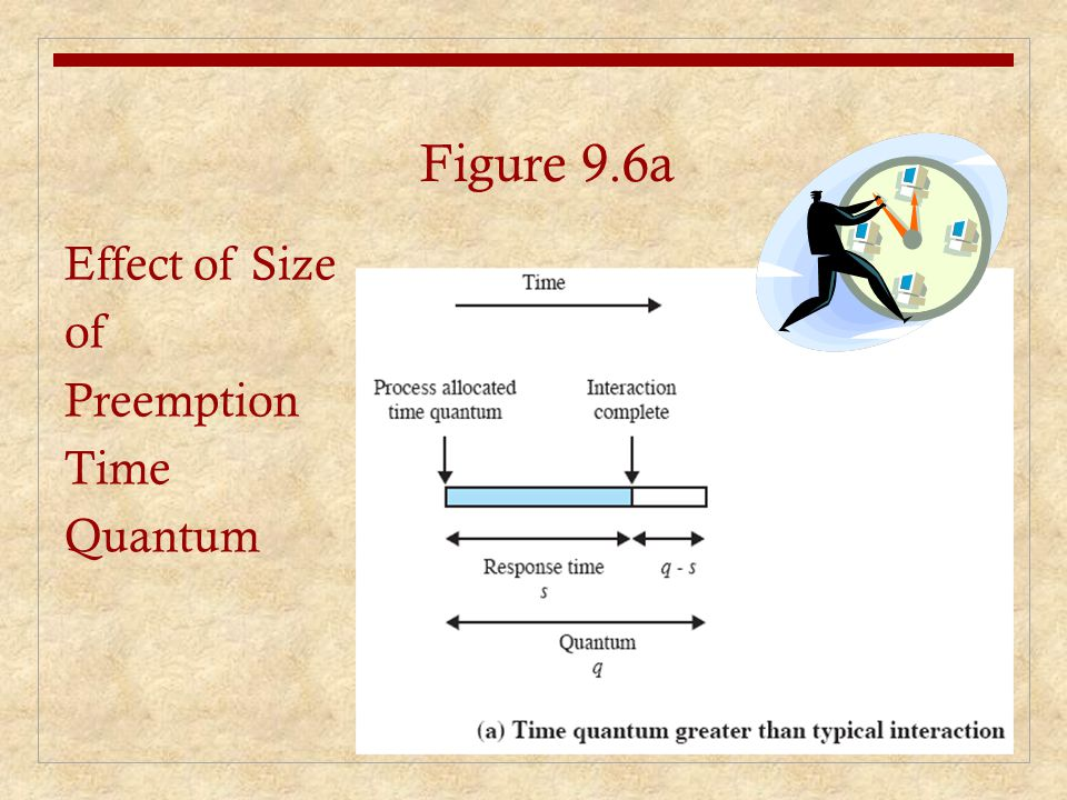 Effect of Size of Preemption Time Quantum