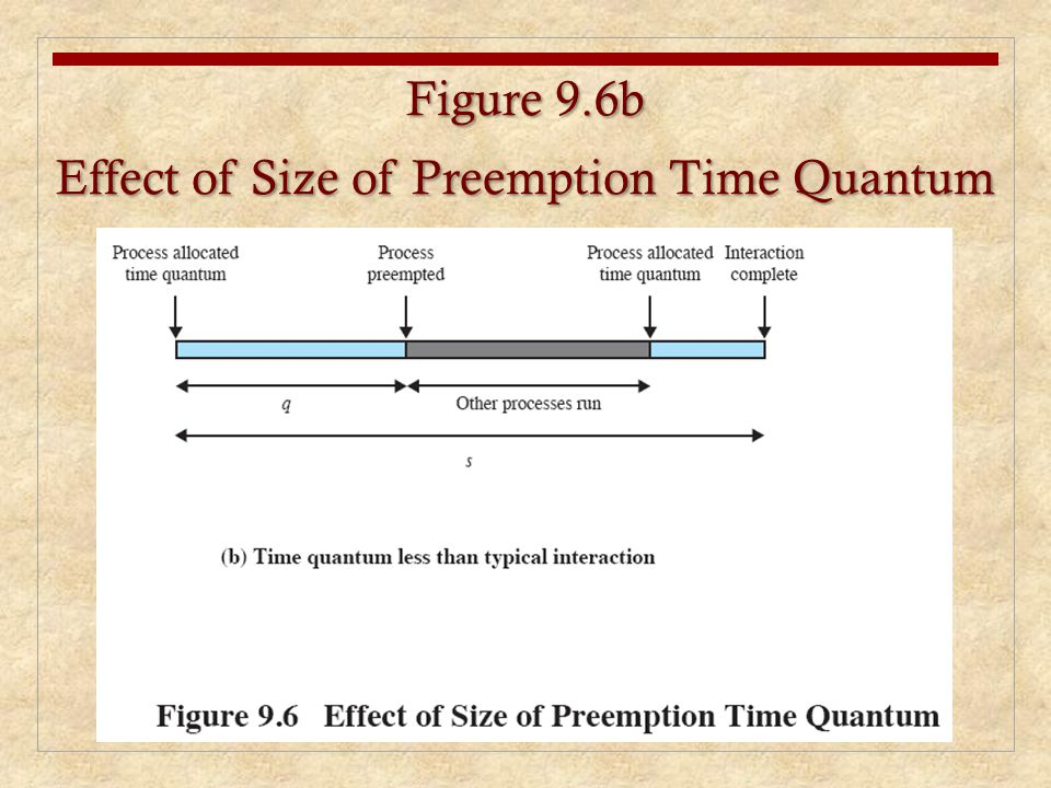 Figure 9.6b Effect of Size of Preemption Time Quantum