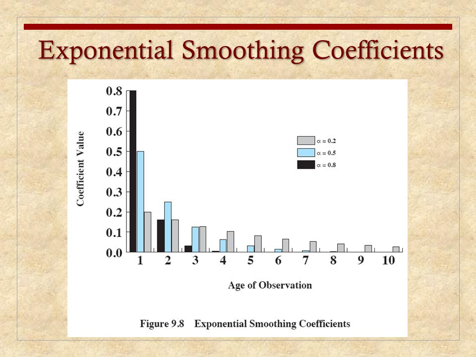 Exponential Smoothing Coefficients