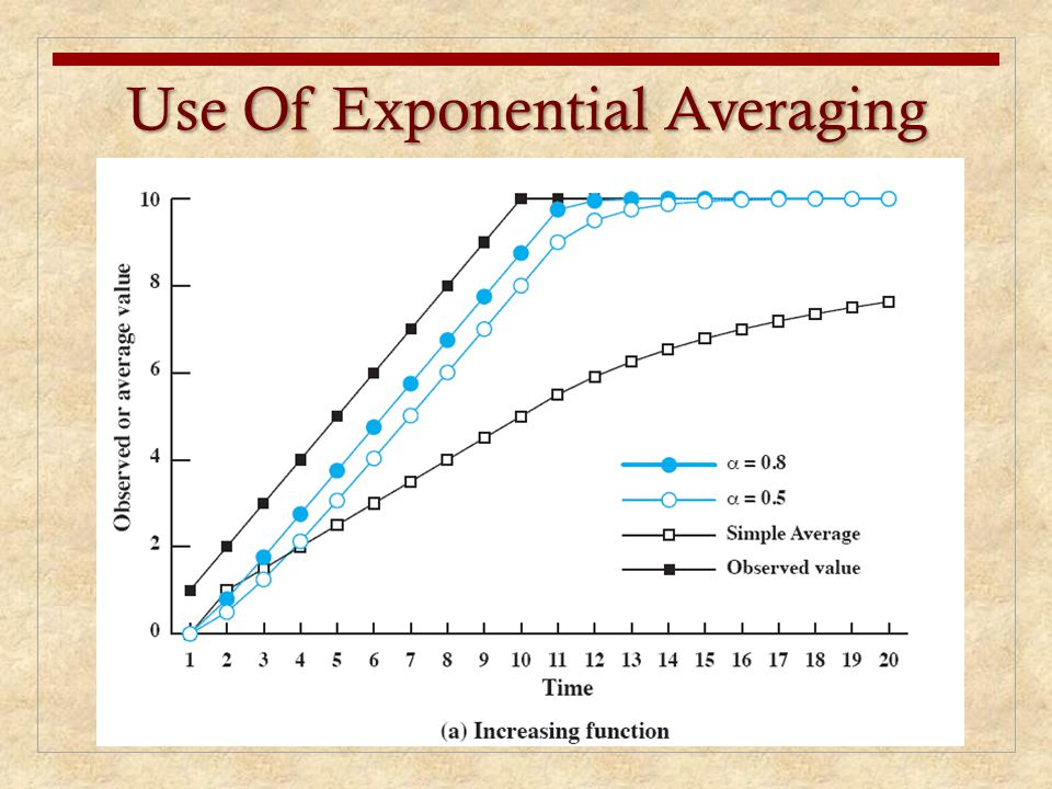 Use Of Exponential Averaging