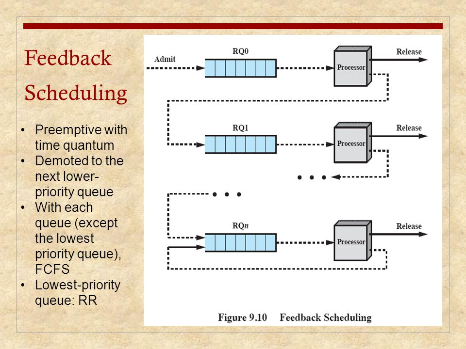 Feedback Scheduling Preemptive with time quantum