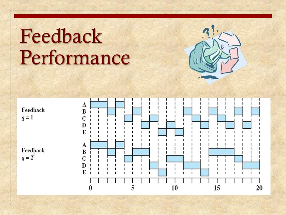 Feedback Performance There are a number of variations on this scheme. A simple version is to perform.