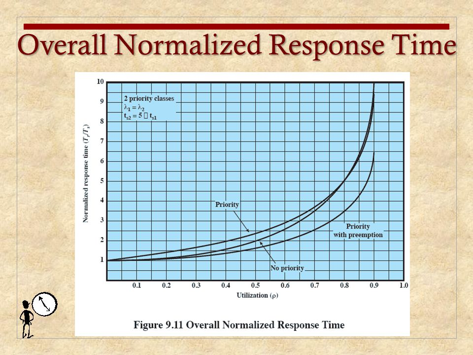 Overall Normalized Response Time