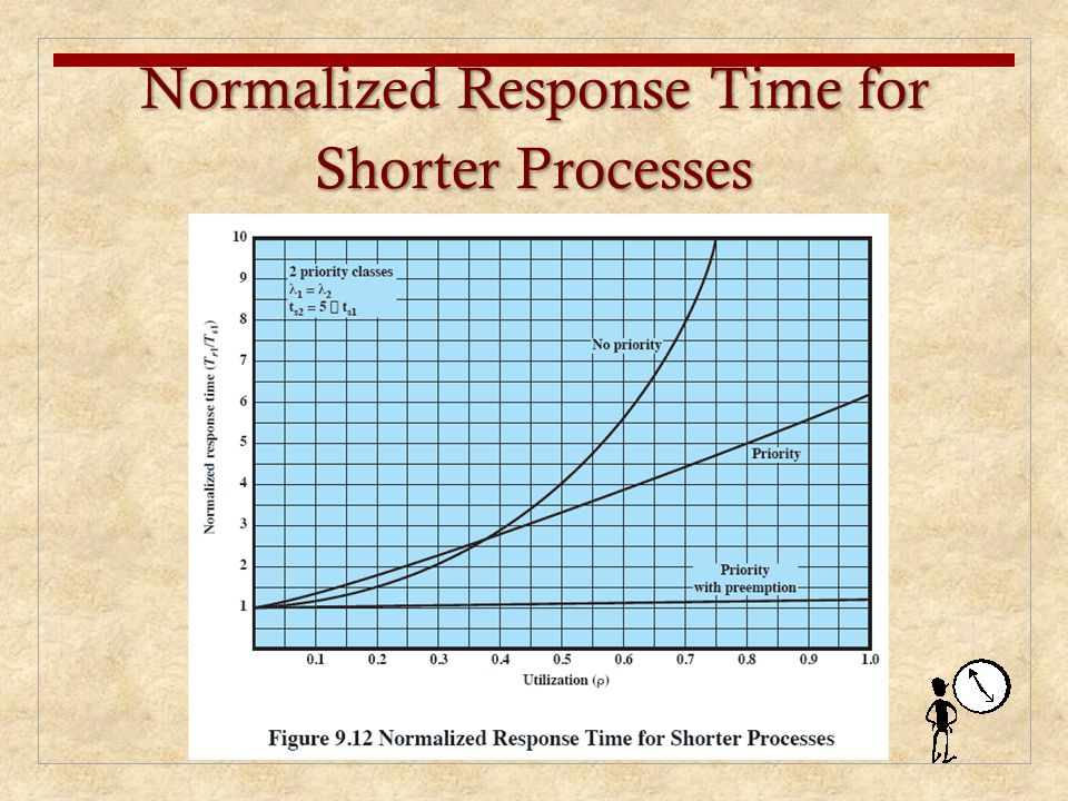 Normalized Response Time for Shorter Processes