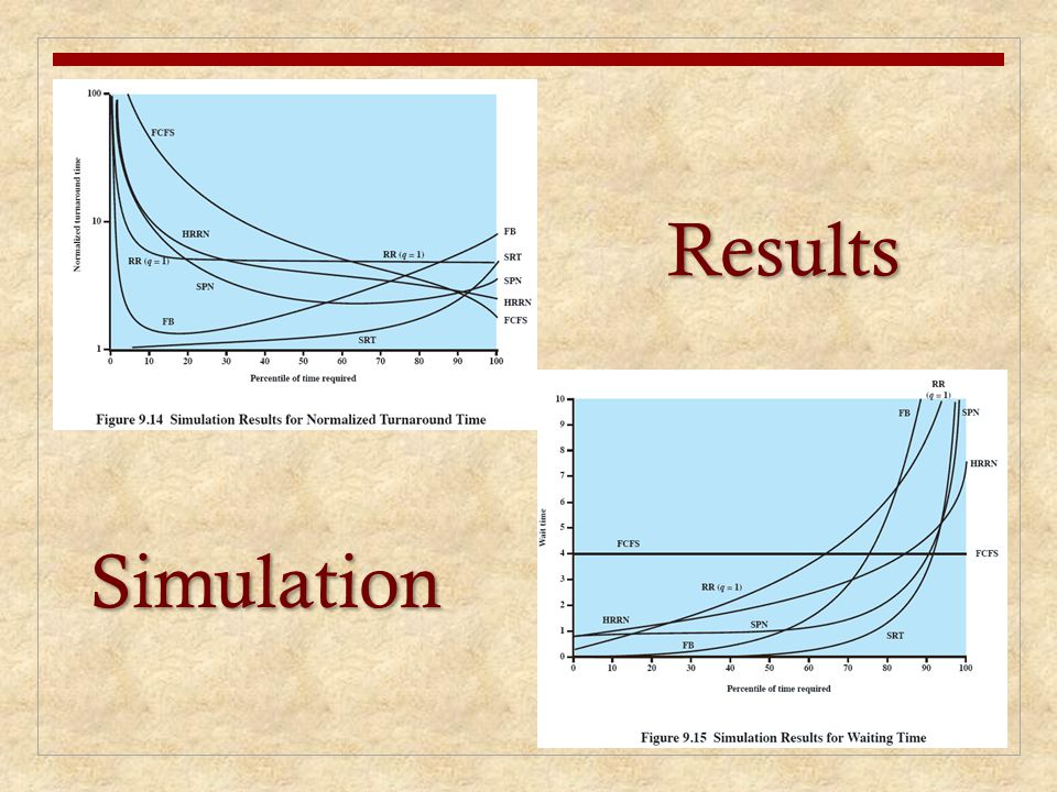 Results Simulation Some of the difficulties of analytic modeling are