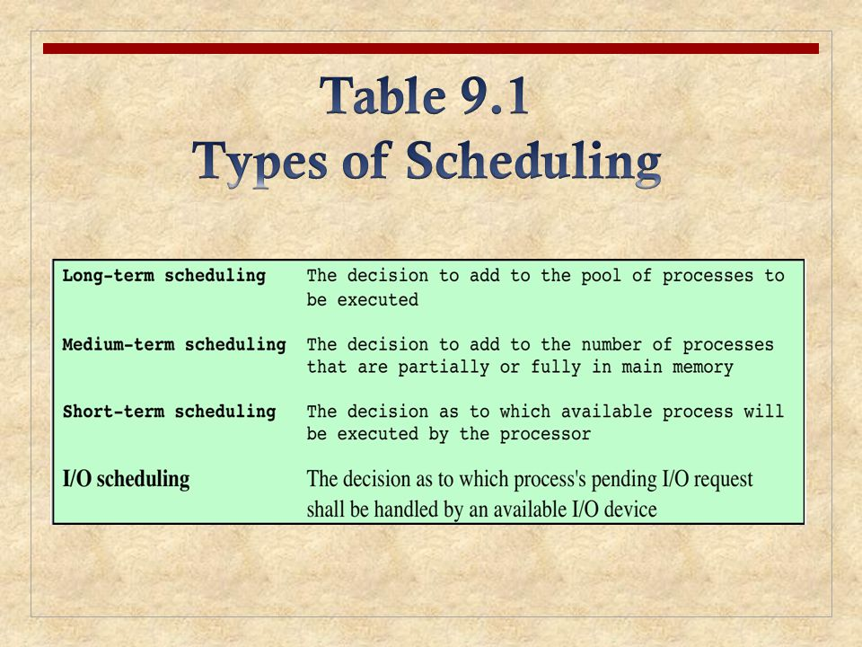 Table 9.1 Types of Scheduling