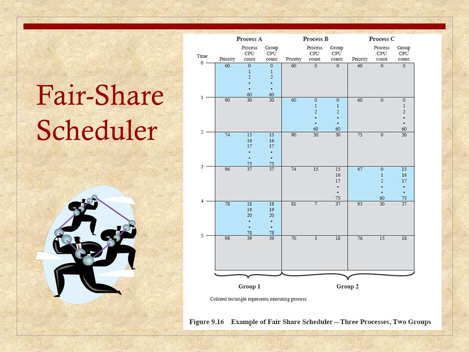Fair-Share Scheduler Figure 9.16 is an example in which process A is in one group and processes B.