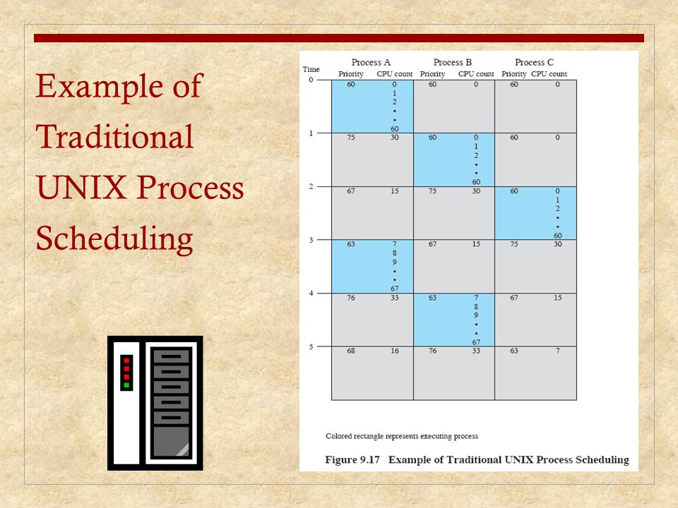 Example of Traditional UNIX Process Scheduling