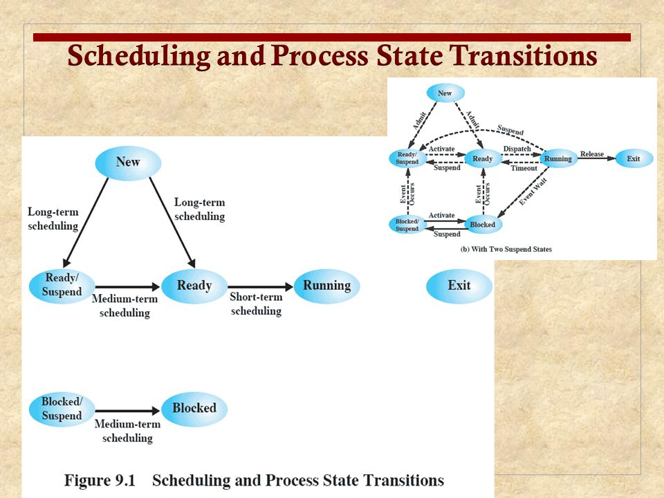 Scheduling and Process State Transitions
