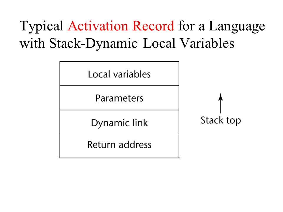 Typical Activation Record for a Language with Stack-Dynamic Local Variables