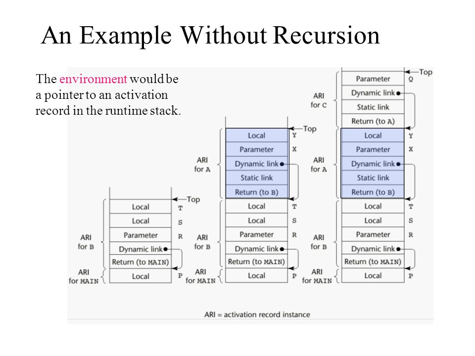 An Example Without Recursion