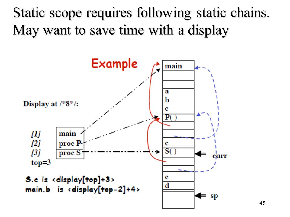 Static scope requires following static chains