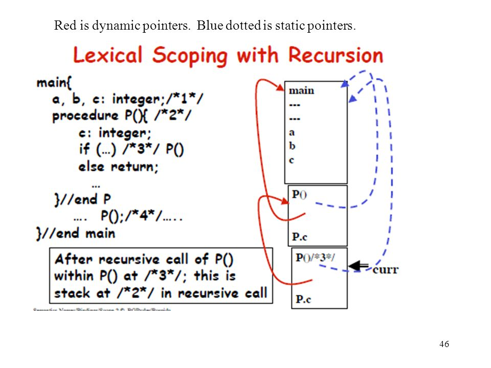 Red is dynamic pointers. Blue dotted is static pointers.