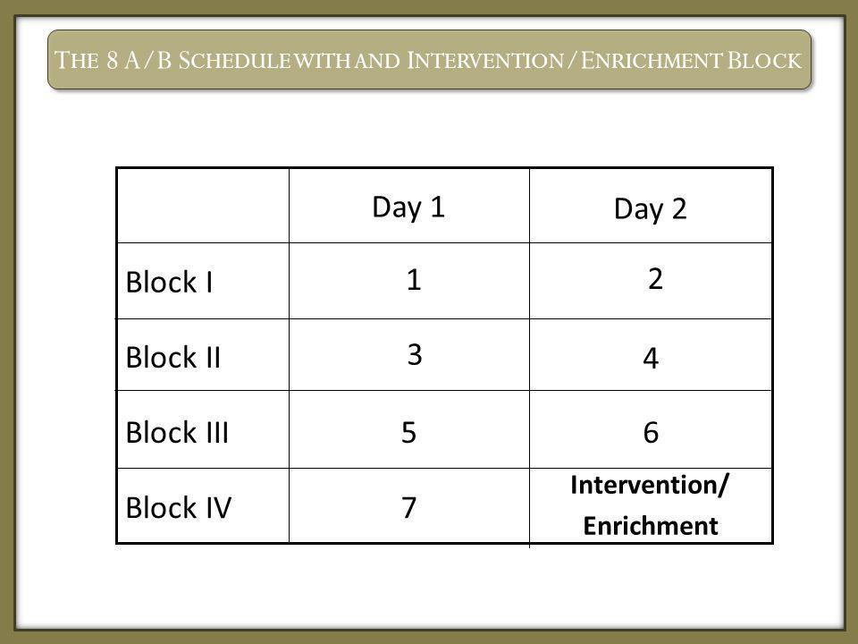 The 8 A/B Schedule with and Intervention/Enrichment Block