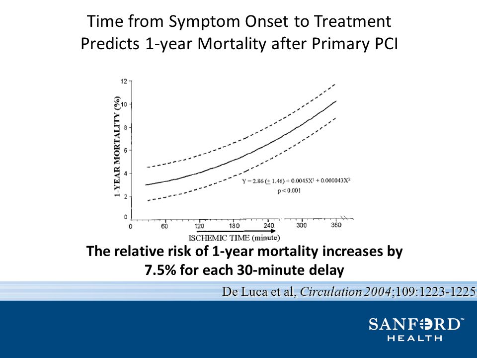 Time from Symptom Onset to Treatment Predicts 1-year Mortality after Primary PCI