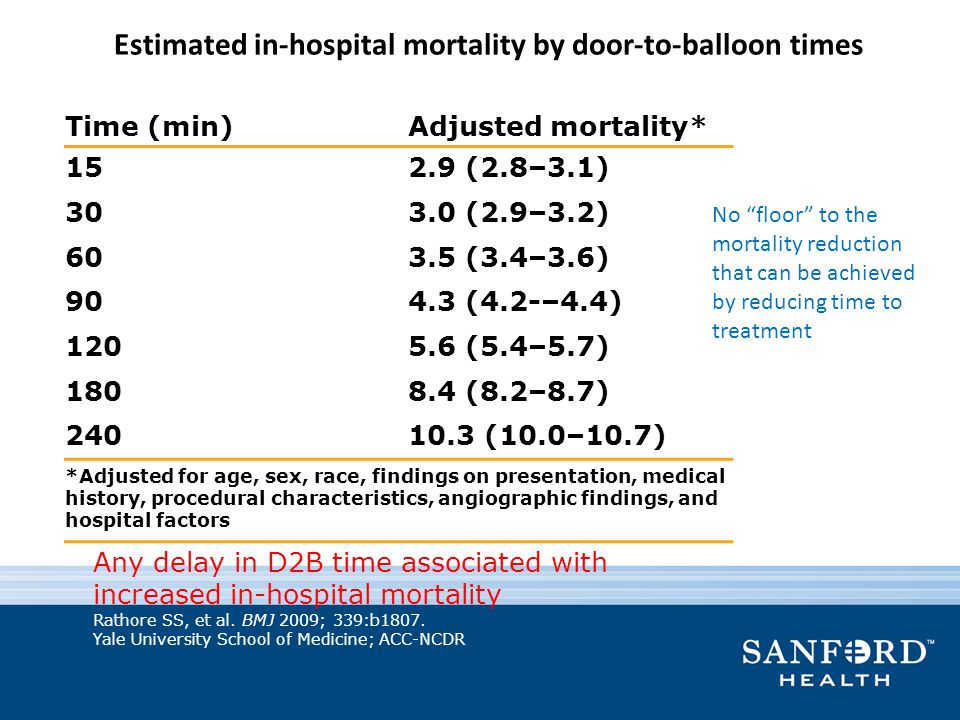 Estimated in-hospital mortality by door-to-balloon times