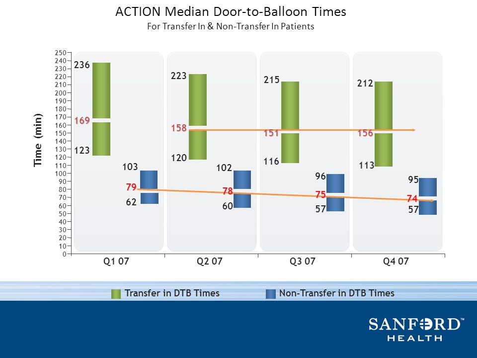 ACTION Median Door-to-Balloon Times For Transfer In & Non-Transfer In Patients