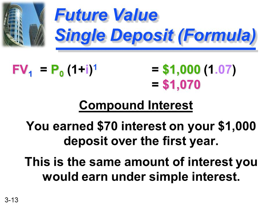 Future Value Single Deposit (Formula)