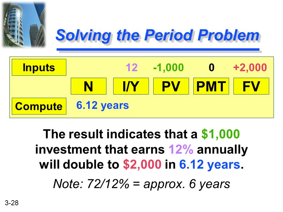 Solving the Period Problem