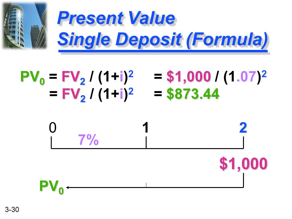 Present Value Single Deposit (Formula)