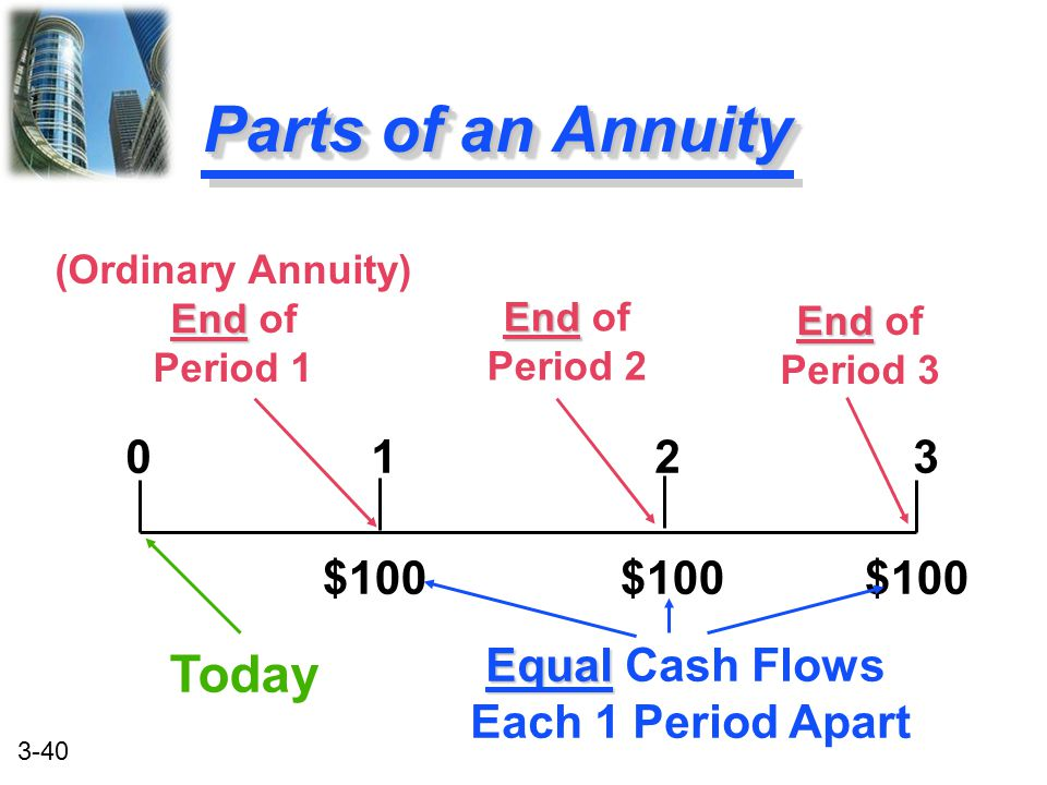Parts of an Annuity Today 0 1 2 3 $100 $100 $100 Equal Cash Flows