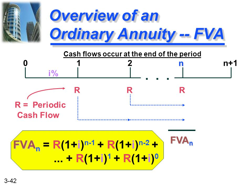 Overview of an Ordinary Annuity -- FVA