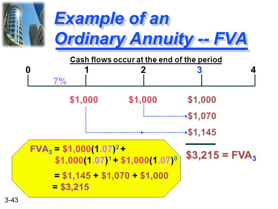 Example of an Ordinary Annuity -- FVA