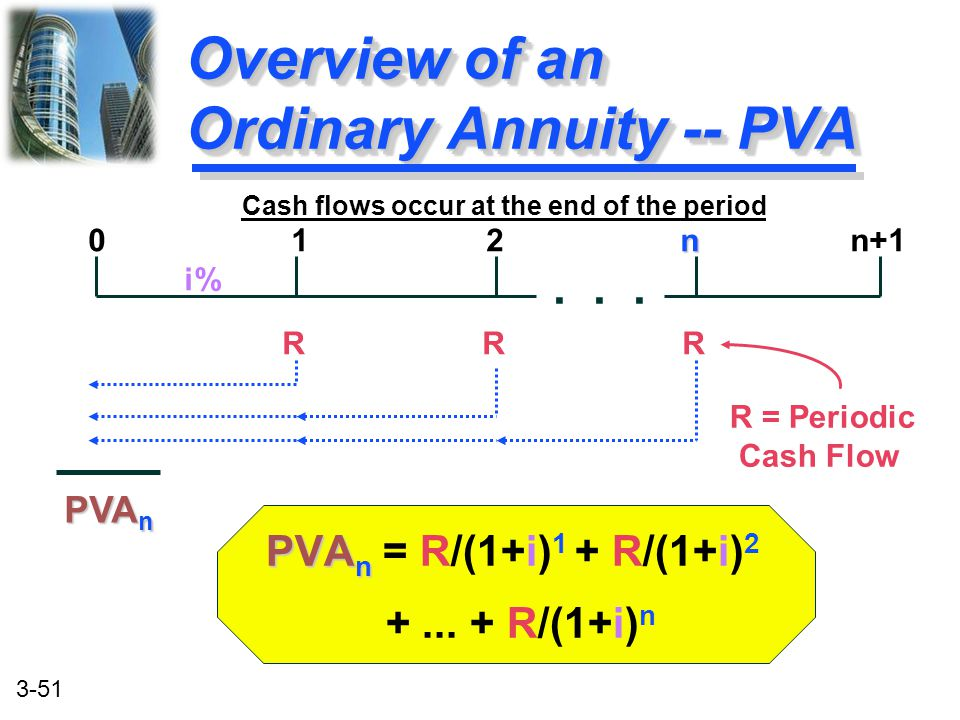 Overview of an Ordinary Annuity -- PVA
