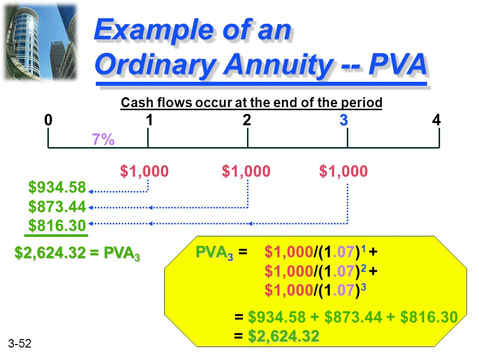 Example of an Ordinary Annuity -- PVA