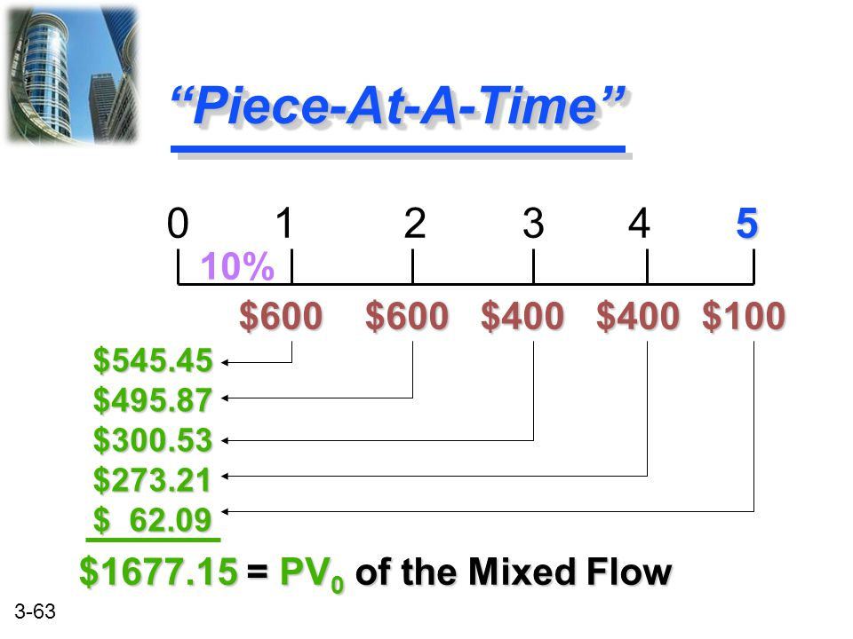 Piece-At-A-Time 0 1 2 3 4 5 10% $600 $600 $400 $400 $100