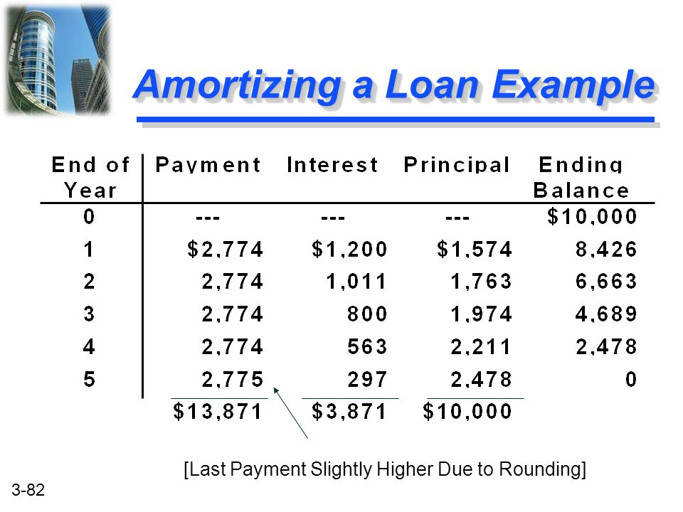 Amortizing a Loan Example