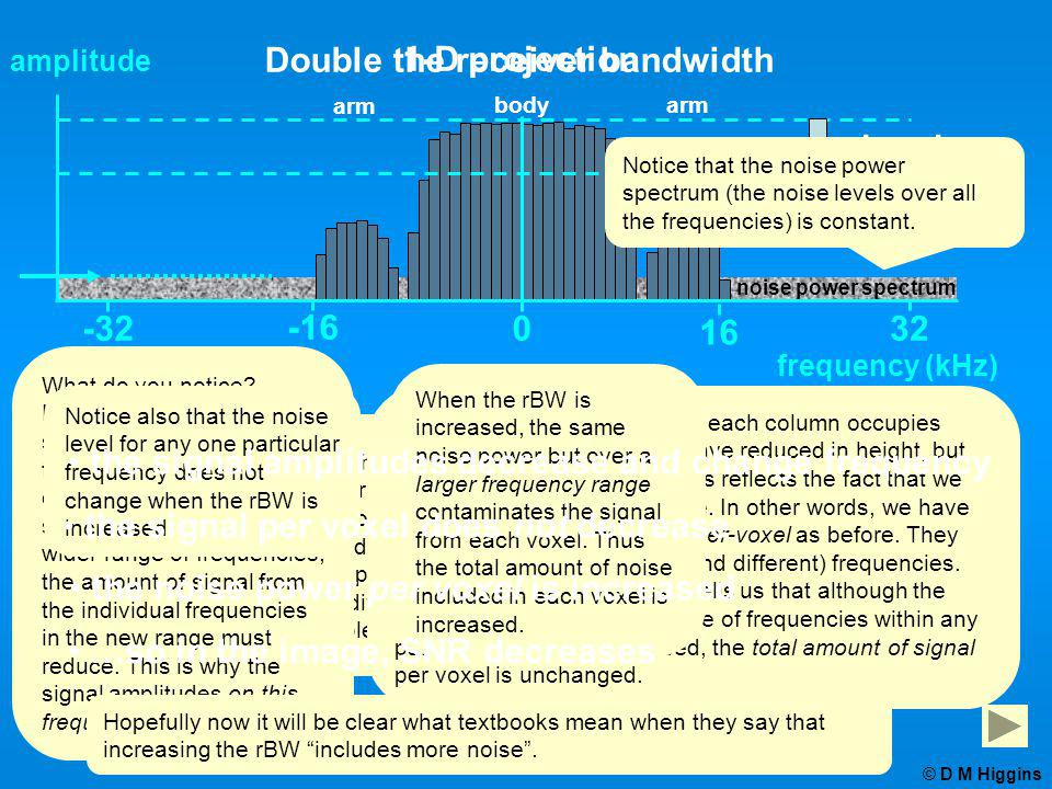 Double the receiver bandwidth 1-D projection