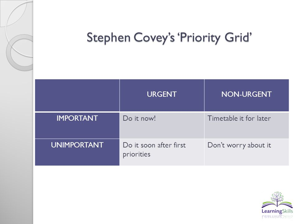 Stephen Covey's 'Priority Grid'