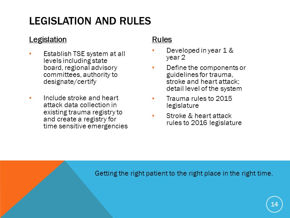 Legislation and Rules Legislation Rules Developed in year 1 & year 2