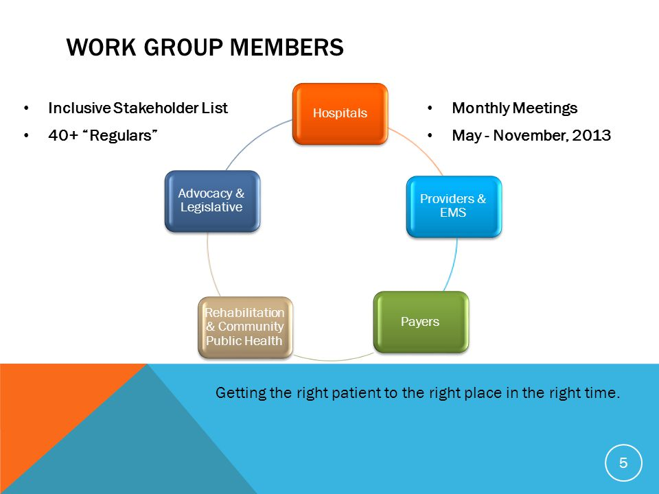 Work Group Members Inclusive Stakeholder List 40+ Regulars