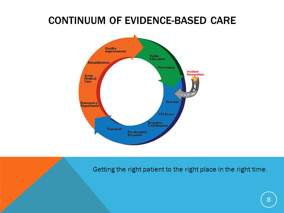 Continuum of Evidence-Based Care